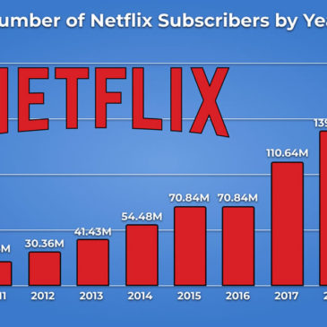 Netflix Statistics in 2020: The Status of the Internet Streaming Giant