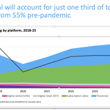 2021 Global Cinema revenues only half of 2019 pre-pandemic levels